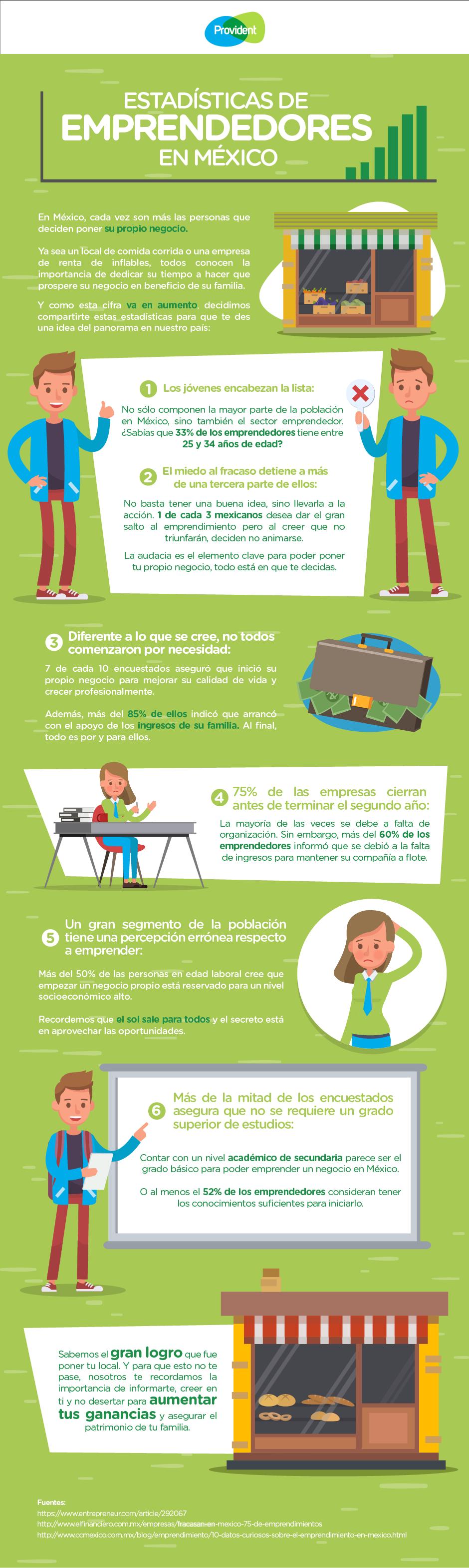 Estadisticas de emprendedores en Mexico